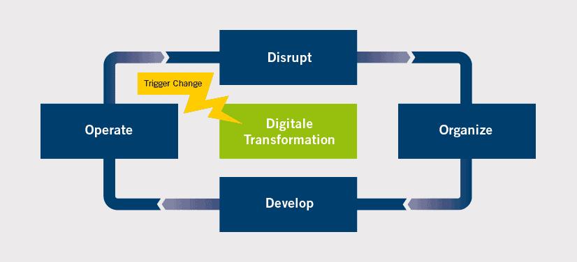 Grafik Digitalisierung