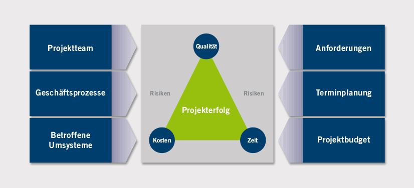 Eine Grafik zeigt Einflussfaktoren und das magische Dreieck in der IT Projektleitung.
