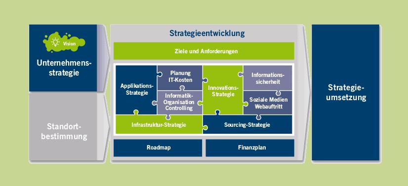 Das IT Strategie Schaubild zeigt, wie man von der Standortbestimmung zur Strategieumsetzung kommt.